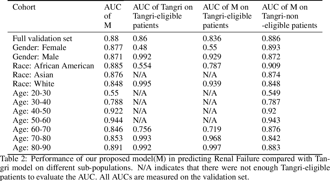 Figure 2 for Towards Quantification of Bias in Machine Learning for Healthcare: A Case Study of Renal Failure Prediction