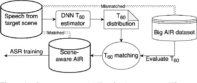 Figure 1 for Scene-aware Far-field Automatic Speech Recognition