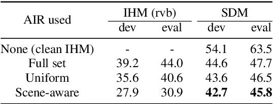 Figure 4 for Scene-aware Far-field Automatic Speech Recognition