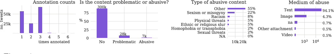 Figure 1 for A large-scale crowdsourced analysis of abuse against women journalists and politicians on Twitter
