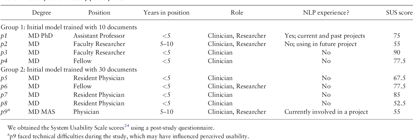 Figure 2 for An Interactive Tool for Natural Language Processing on Clinical Text