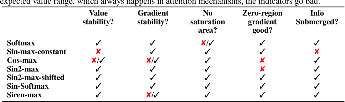 Figure 2 for Escaping the Gradient Vanishing: Periodic Alternatives of Softmax in Attention Mechanism