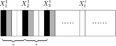 Figure 1 for The Generalization Ability of Online Algorithms for Dependent Data