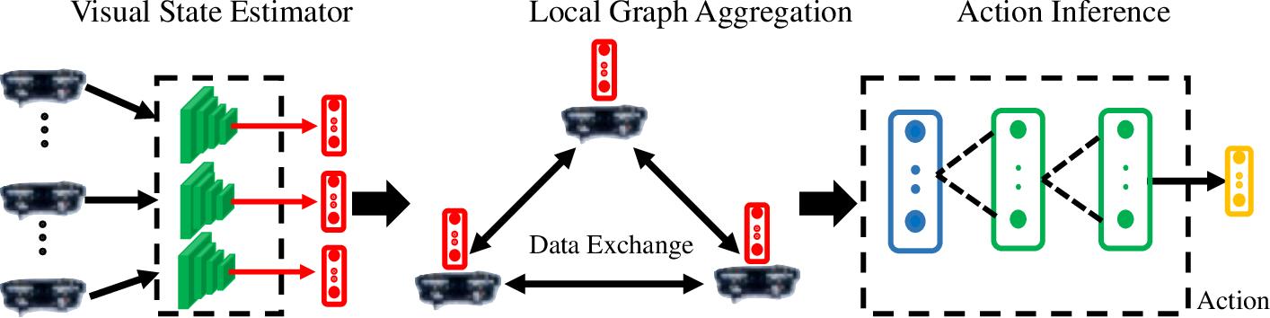 Figure 1 for VGAI: A Vision-Based Decentralized Controller Learning Framework for Robot Swarms