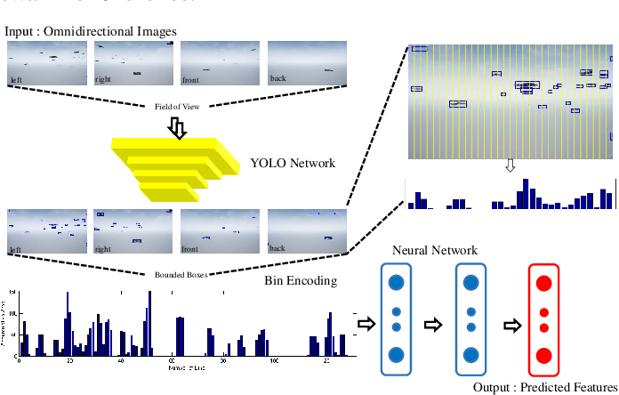 Figure 2 for VGAI: A Vision-Based Decentralized Controller Learning Framework for Robot Swarms
