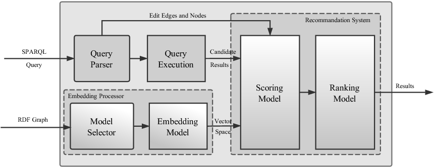 Figure 3 for TrQuery: An Embedding-based Framework for Recommanding SPARQL Queries