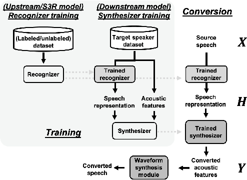 Figure 1 for S3PRL-VC: Open-source Voice Conversion Framework with Self-supervised Speech Representations
