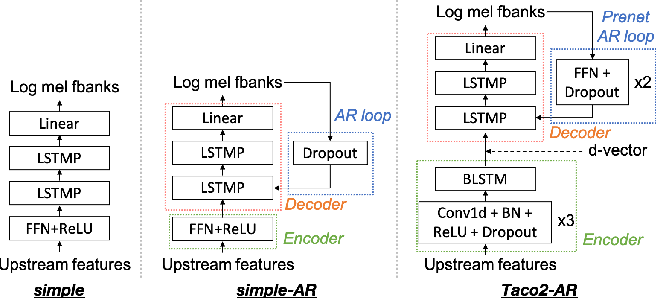Figure 3 for S3PRL-VC: Open-source Voice Conversion Framework with Self-supervised Speech Representations