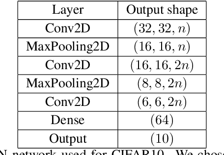 Figure 4 for A Neural Scaling Law from the Dimension of the Data Manifold