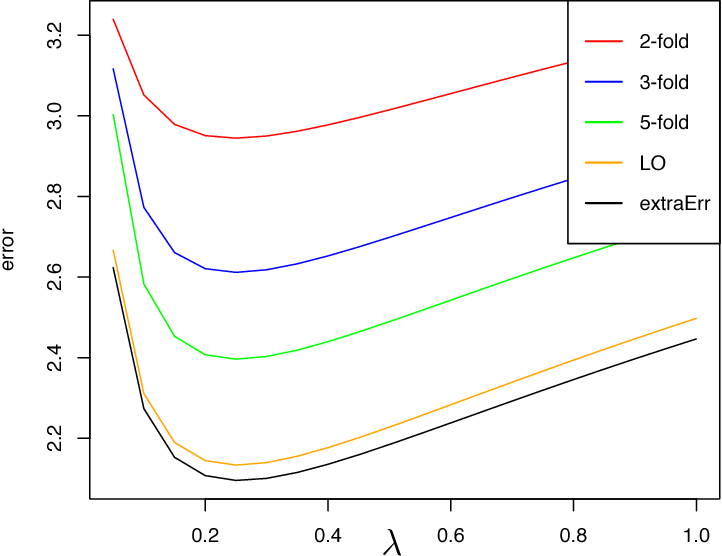 Figure 1 for Consistent Risk Estimation in High-Dimensional Linear Regression