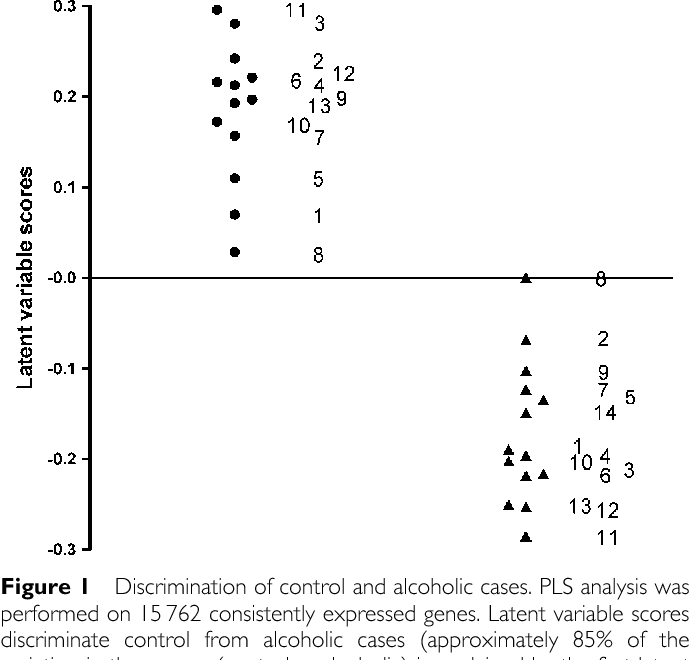 Figure 1 Discrimination of control and alcoholic cases. PLS analysis was performed on 15 762 consistently expressed genes. Latent variable scores discriminate control from alcoholic cases (approximately 85% of the variation in the groups (control vs alcoholic) is explained by the first latent variable). Filled circles indicate control cases and filled triangles indicate alcoholic cases. The numbers correspond to the case identifications in Table 1.