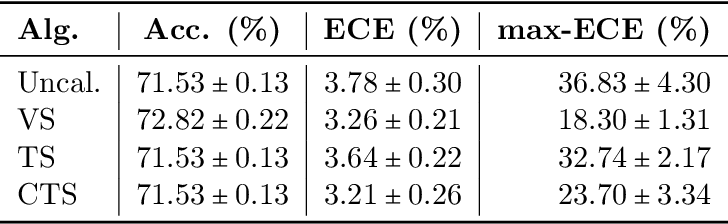 Figure 2 for On the Role of Dataset Quality and Heterogeneity in Model Confidence