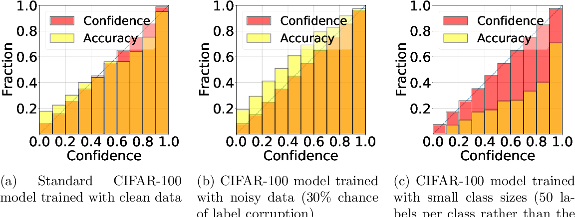 Figure 1 for On the Role of Dataset Quality and Heterogeneity in Model Confidence