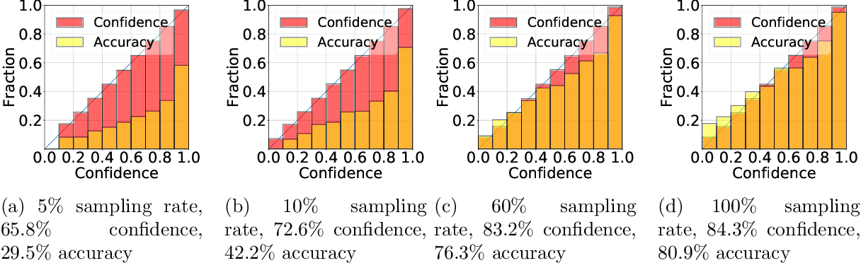 Figure 3 for On the Role of Dataset Quality and Heterogeneity in Model Confidence