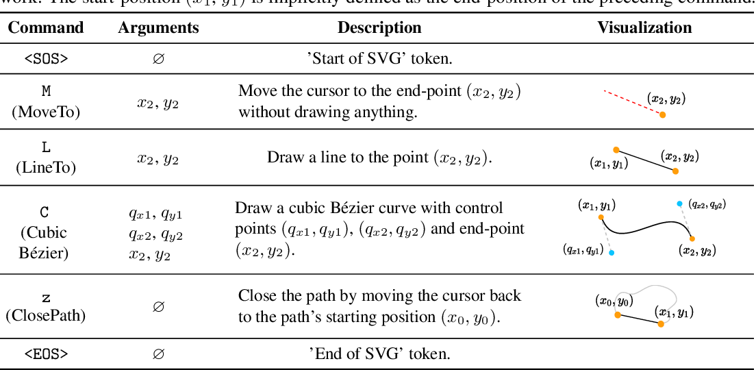 Figure 2 for DeepSVG: A Hierarchical Generative Network for Vector Graphics Animation
