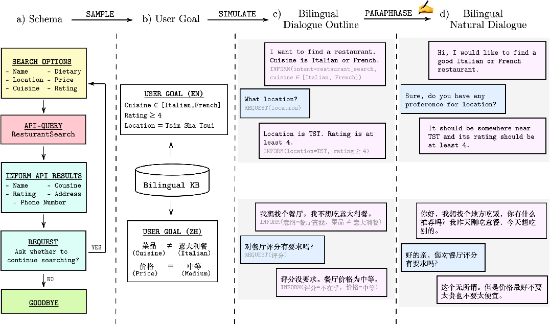 Figure 3 for BiToD: A Bilingual Multi-Domain Dataset For Task-Oriented Dialogue Modeling