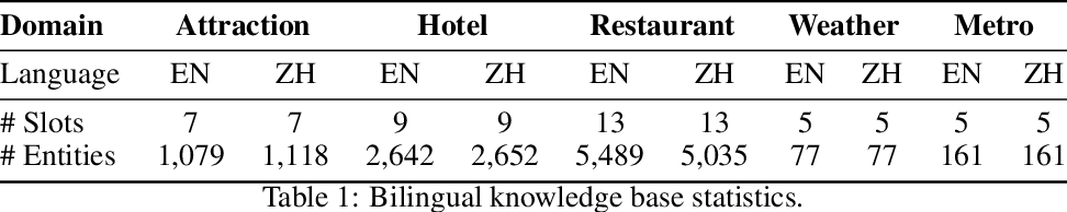 Figure 2 for BiToD: A Bilingual Multi-Domain Dataset For Task-Oriented Dialogue Modeling