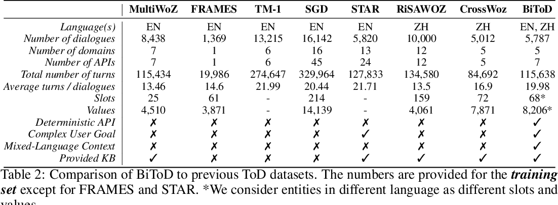 Figure 4 for BiToD: A Bilingual Multi-Domain Dataset For Task-Oriented Dialogue Modeling
