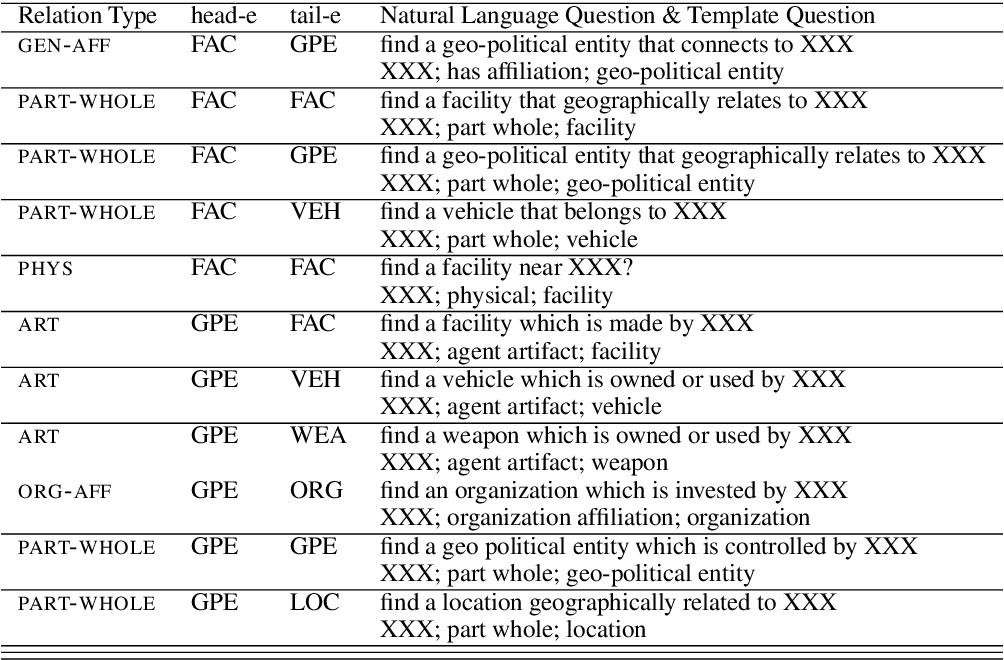 Figure 3 for Entity-Relation Extraction as Multi-Turn Question Answering