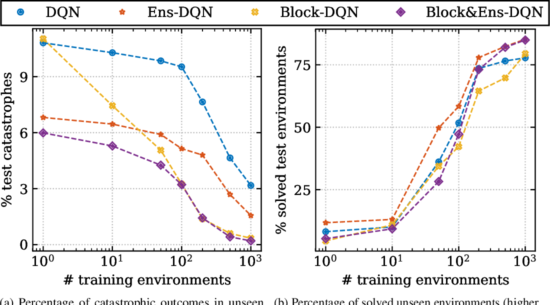 Figure 4 for Generalizing from a few environments in safety-critical reinforcement learning