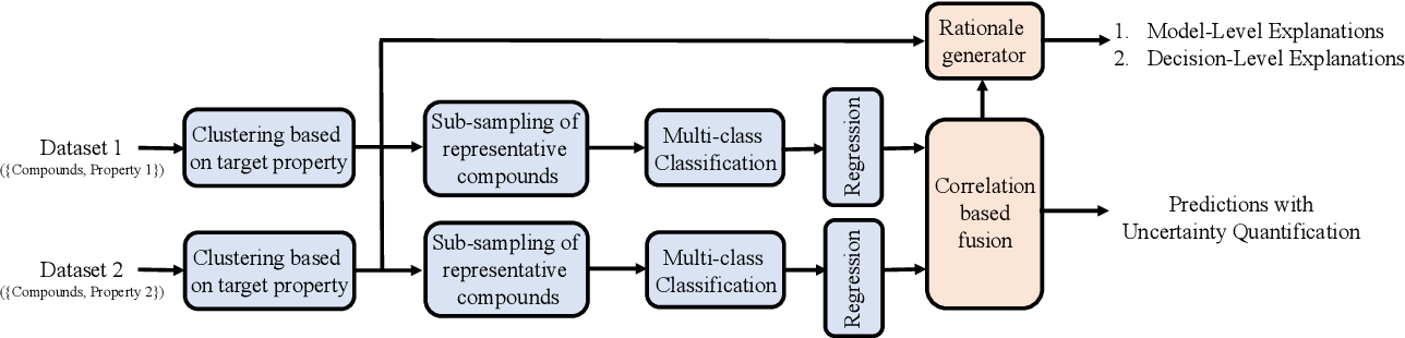 Figure 2 for Reliable and Explainable Machine Learning Methods for Accelerated Material Discovery