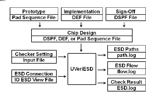 Figure 1 from UVeriESD: An ESD verification tool for SoC