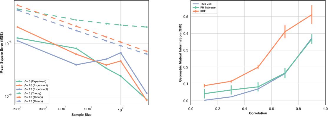 Figure 3 for Geometric Estimation of Multivariate Dependency