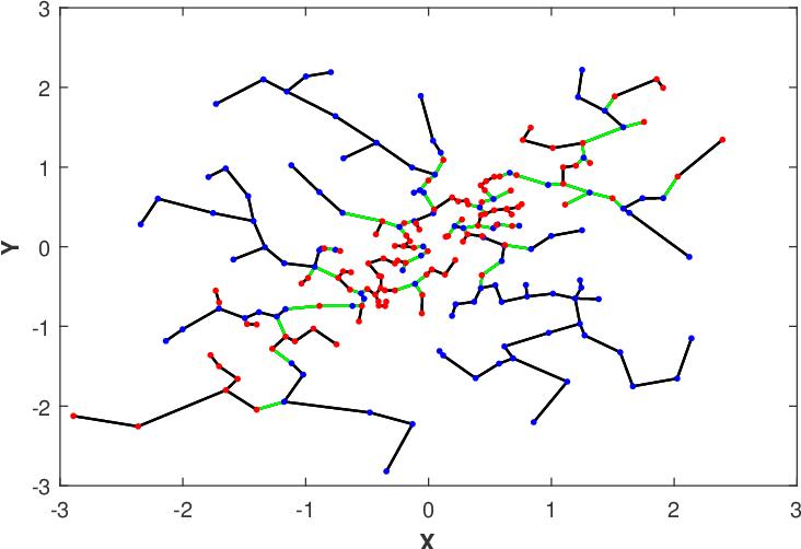 Figure 1 for Geometric Estimation of Multivariate Dependency