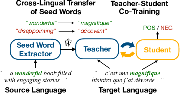 Figure 1 for Cross-Lingual Text Classification with Minimal Resources by Transferring a Sparse Teacher