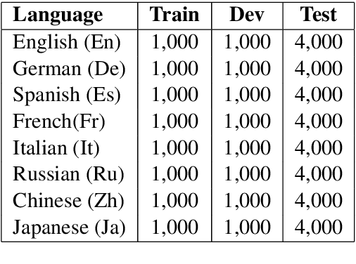 Figure 2 for Cross-Lingual Text Classification with Minimal Resources by Transferring a Sparse Teacher