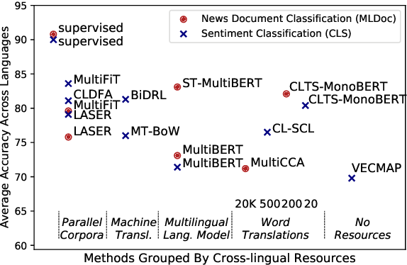 Figure 3 for Cross-Lingual Text Classification with Minimal Resources by Transferring a Sparse Teacher
