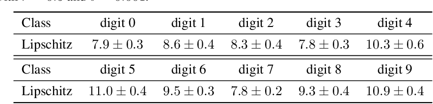 Figure 2 for Understanding the Intrinsic Robustness of Image Distributions using Conditional Generative Models