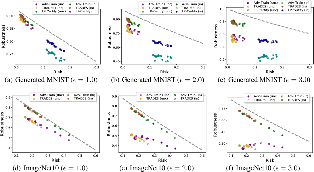 Figure 4 for Understanding the Intrinsic Robustness of Image Distributions using Conditional Generative Models
