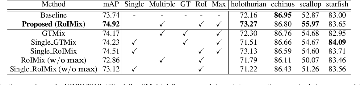 Figure 2 for RoIMix: Proposal-Fusion among Multiple Images for Underwater Object Detection
