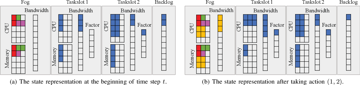 Figure 2 for Online Task Scheduling for Fog Computing with Multi-Resource Fairness