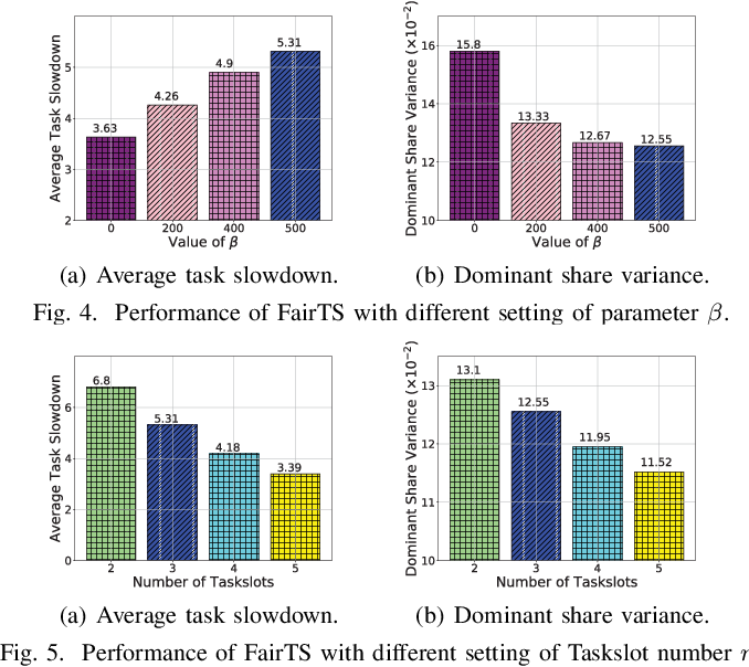Figure 4 for Online Task Scheduling for Fog Computing with Multi-Resource Fairness