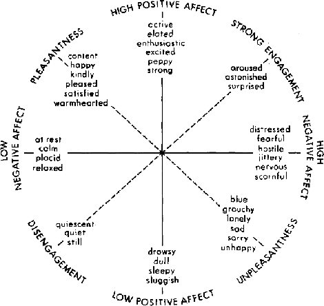 Figure 1 for Beyond Sentiment: The Manifold of Human Emotions