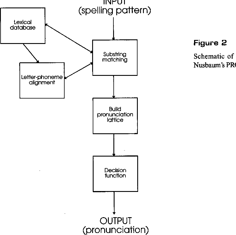 Pronunciation by ogy: Impact of implementational choices on ... on
