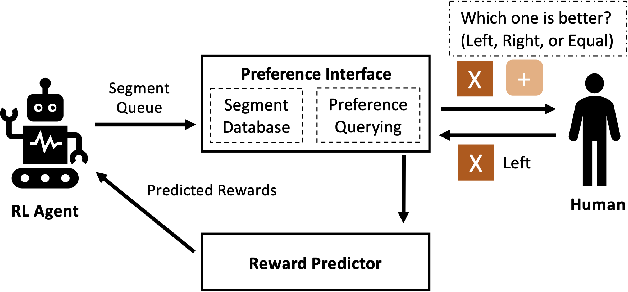 Figure 1 for Human Preference Scaling with Demonstrations For Deep Reinforcement Learning