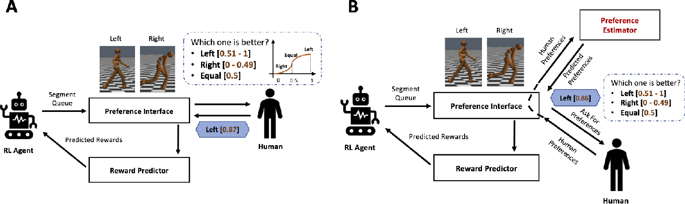 Figure 2 for Human Preference Scaling with Demonstrations For Deep Reinforcement Learning
