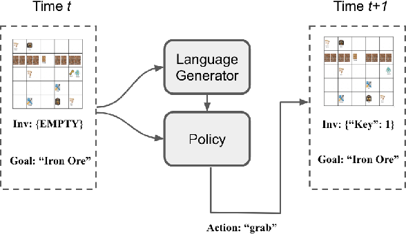 Figure 1 for Ask Your Humans: Using Human Instructions to Improve Generalization in Reinforcement Learning