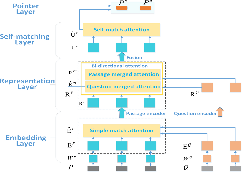Figure 3 for SRQA: Synthetic Reader for Factoid Question Answering