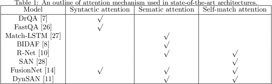 Figure 1 for SRQA: Synthetic Reader for Factoid Question Answering
