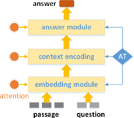 Figure 2 for SRQA: Synthetic Reader for Factoid Question Answering