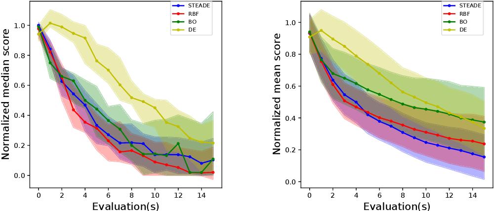 Figure 2 for Better call Surrogates: A hybrid Evolutionary Algorithm for Hyperparameter optimization