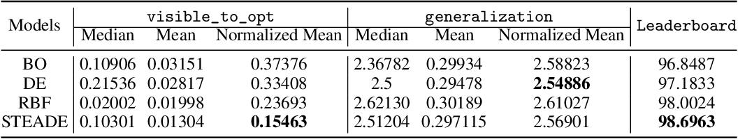 Figure 1 for Better call Surrogates: A hybrid Evolutionary Algorithm for Hyperparameter optimization