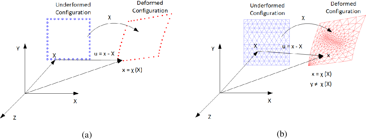 Figure 3 for An Artificial-intelligence/Statistics Solution to Quantify Material Distortion for Thermal Compensation in Additive Manufacturing
