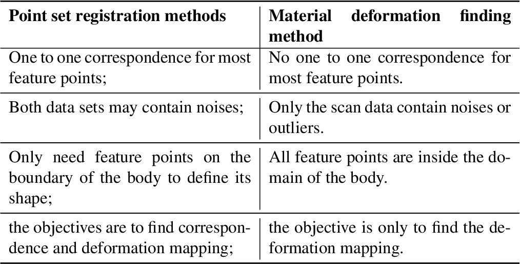 Figure 2 for An Artificial-intelligence/Statistics Solution to Quantify Material Distortion for Thermal Compensation in Additive Manufacturing