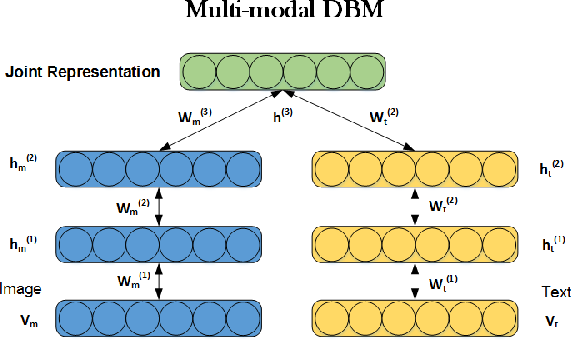 Figure 4 for A Survey of Multi-View Representation Learning