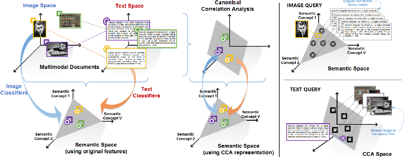 Figure 1 for A Survey of Multi-View Representation Learning